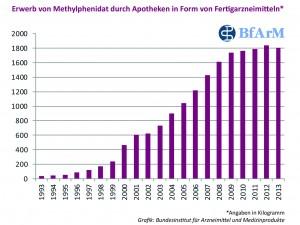Infografik: Erwerb von Methylphenidat durch Apotheken in Form von Fertigarzneimitteln 1993 - 2013 Quellenangabe: BfArM