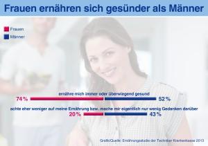 Frauen -TK-Infografik