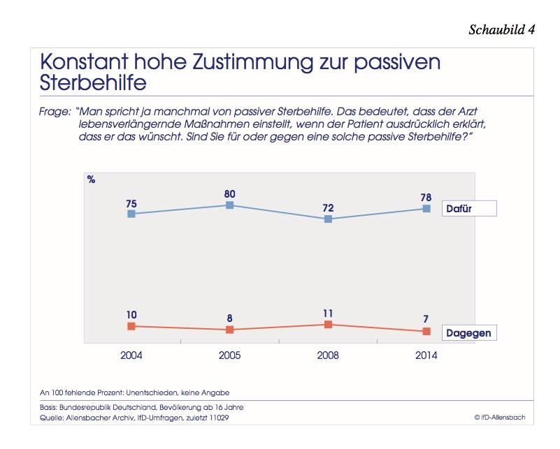 Quelle: Aliensbacher Archiv, IfD-Umfragen 10023, 11029