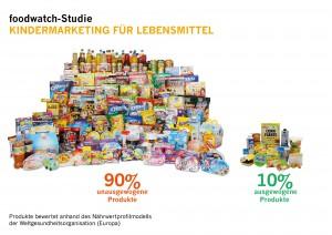 Kindermarketing von Lebensmitteln