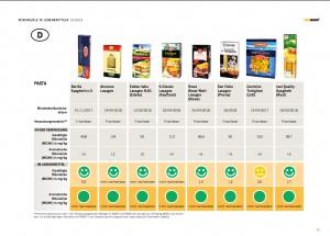 Gerade Bio-Lebensmittel sind oft in Altpapier verpackt