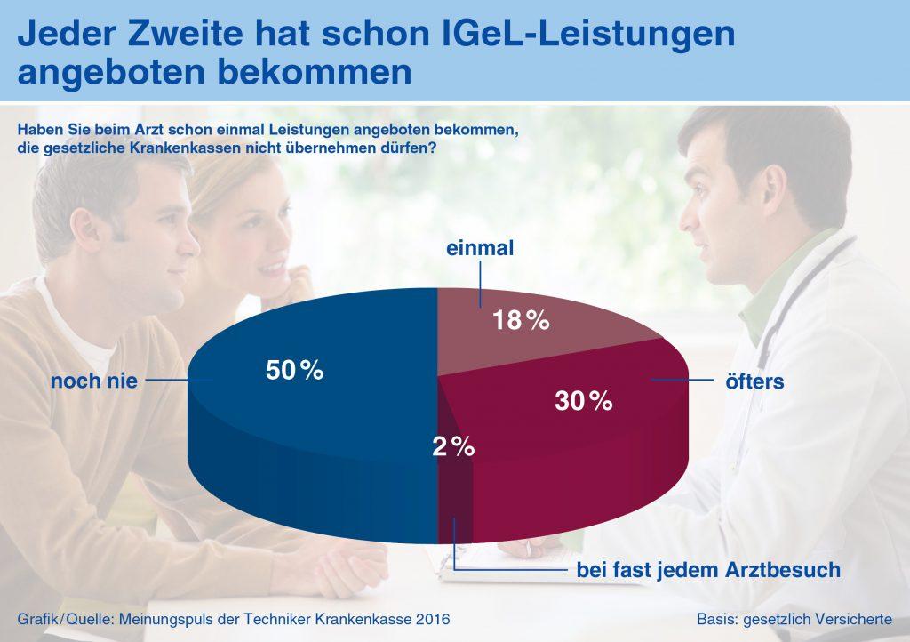 "Quelle ""Grafik: Techniker Krankenkasse"""