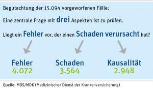 Quellenhinweis: MDS/MDK (Medizinischer Dienst der Krankenversicherung)