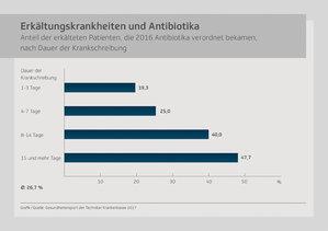Zu viel Antibiotika bei Erkältungen?
