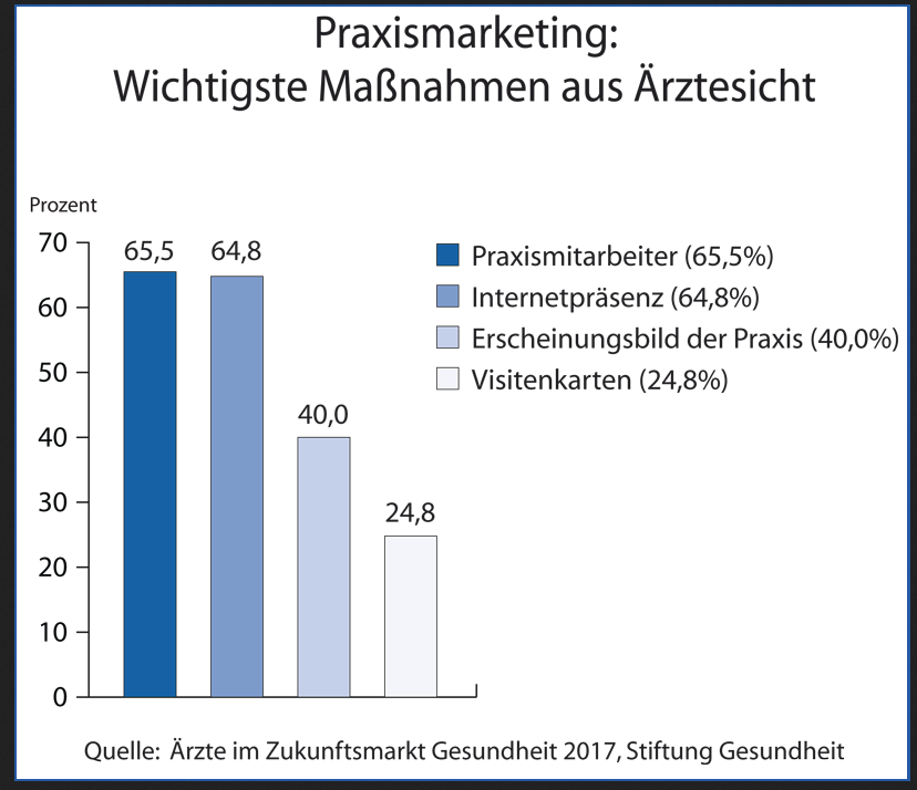 Grafik zu Praxismarketing