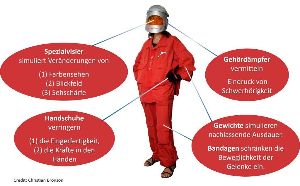 Das Bild zeigt den Anzug mit dessen Hilfe man in jungen Jahren körperliche Einschränkungen alter Menschen erfahren kann.