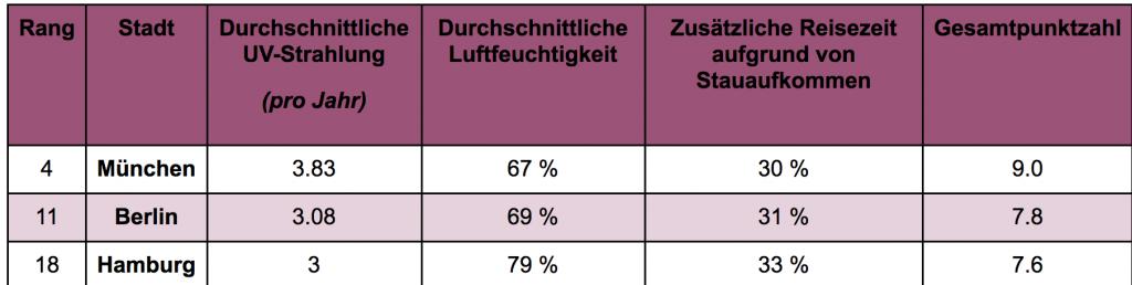 Tabelle 1 zeigt die Ergebnisse der deutschen Städte. München, Berlin und Hamburg