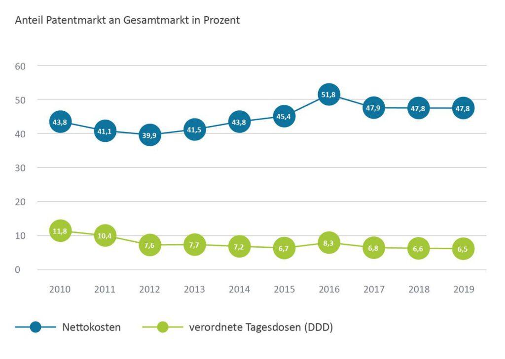 Die Grafik zeigt den Anteil des Patentmarktes am Gesamtarzneimittelmarkt