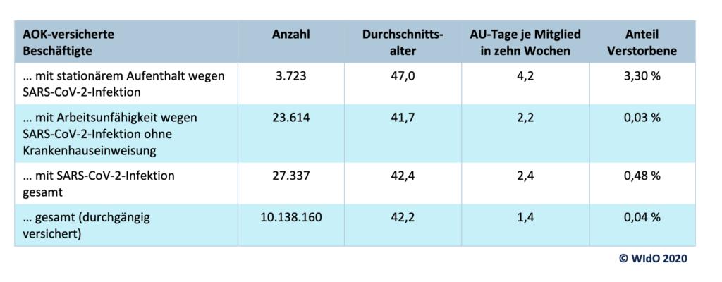 Tabelle 1: Ausgewählte Kennzahlen für AOK-versicherte Beschäftigte mit SARS-CoV-2-Infektion