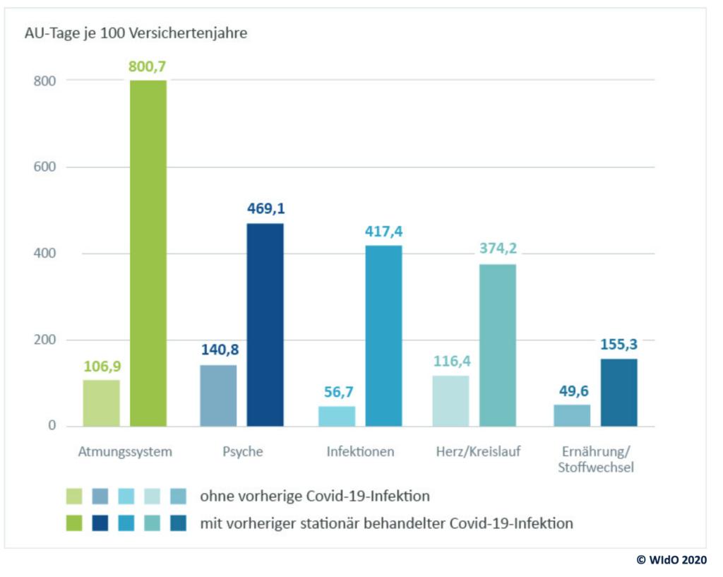 Abbildung 2: AU-Tage je 100 Versichertenjahre für ausgewählte Hauptdiagosen.