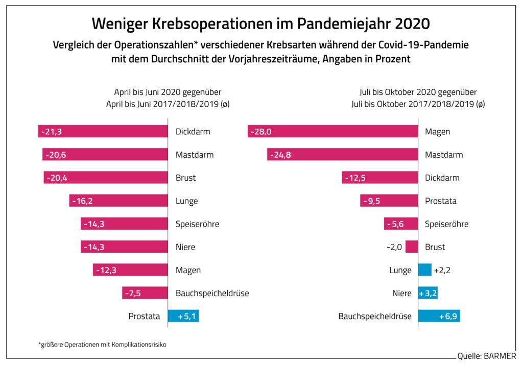 Die Grafik zeigt, dass 2020 weniger Krebsoperationen infolge der Pandemie stattgefunden haben.